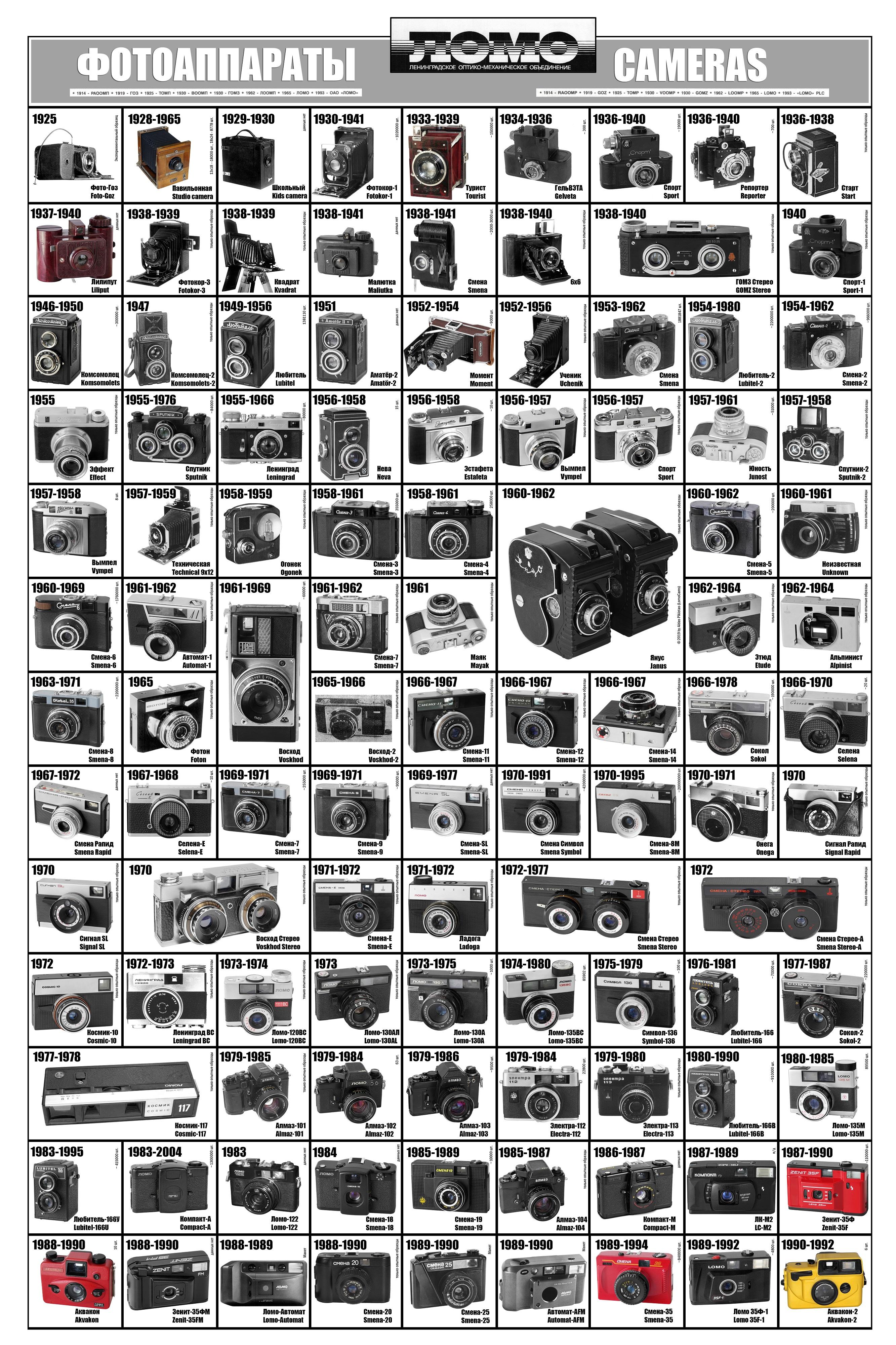 Lomo Camera poster (Pic: Aidas Pikiotas)