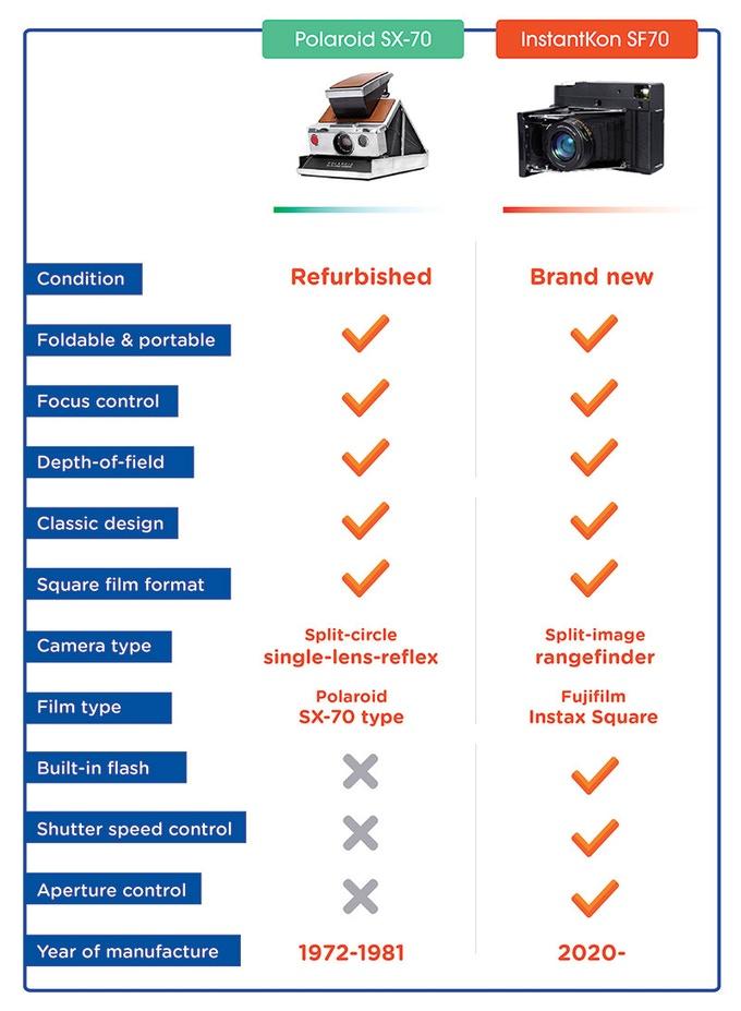 SF70/SX70 comparison chart (Pic: MiNT camera/Kickstarter)